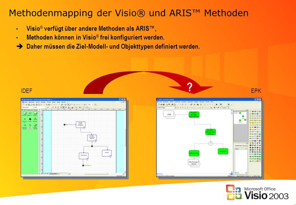 Methodenmapping der Visio® und ARIS Methoden Visio ® verfügt über andere Methoden als ARIS, Methoden können in Visio ® frei konfiguriert werden. Daher