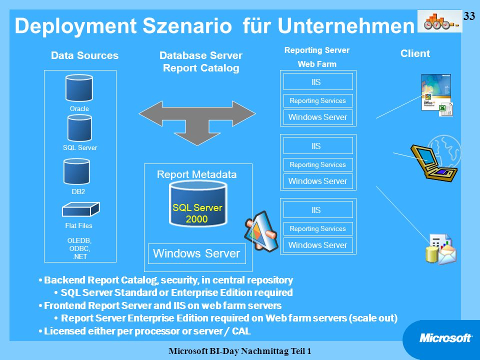 33 Microsoft BI-Day Nachmittag Teil 1 Deployment Szenario für Unternehmen SQL Server 2000 Windows Server Data Sources OLEDB, ODBC,.NET Flat Files Orac