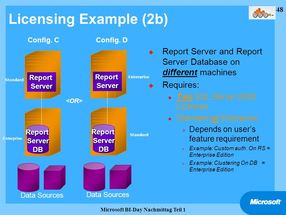 48 Microsoft BI-Day Nachmittag Teil 1 Licensing Example (2b) u Report Server and Report Server Database on different machines u Requires: l Two SQL Se