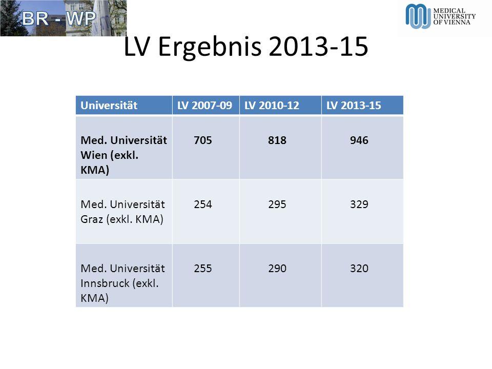 UniversitätLV 2007-09LV 2010-12LV 2013-15 Med. Universität Wien (exkl. KMA) 705818946 Med. Universität Graz (exkl. KMA) 254295329 Med. Universität Inn