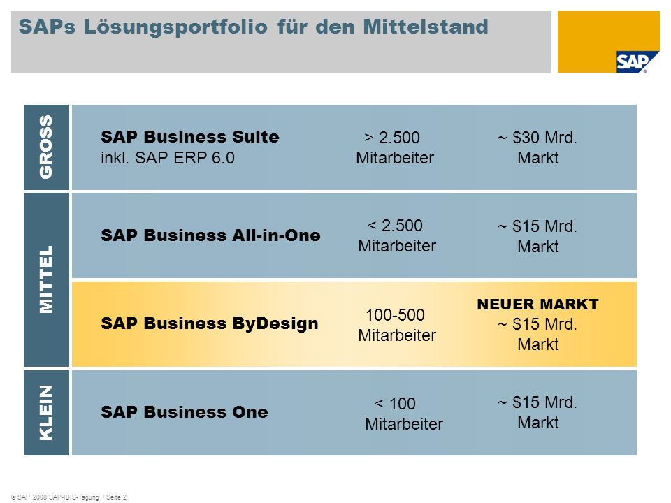 © SAP 2008 SAP-IBIS-Tagung / Seite 2 SAP Business Suite inkl. SAP ERP 6.0 SAP Business One SAPs Lösungsportfolio für den Mittelstand SAP Business All-