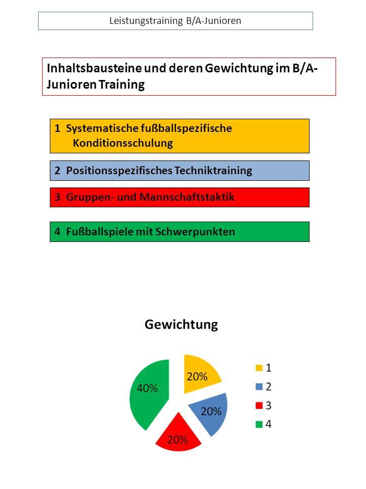 Leistungstraining B/A-Junioren Inhaltsbausteine und deren Gewichtung im B/A- Junioren Training 1 Systematische fußballspezifische Konditionsschulung 2