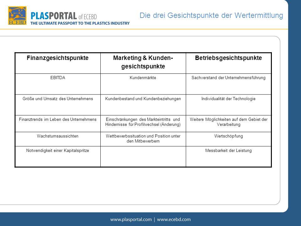Die drei Gesichtspunkte der Wertermittlung FinanzgesichtspunkteMarketing & Kunden- gesichtspunkte Betriebsgesichtspunkte EBITDAKundenmärkteSachverstan