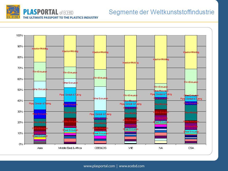 Segmente der Weltkunststoffindustrie