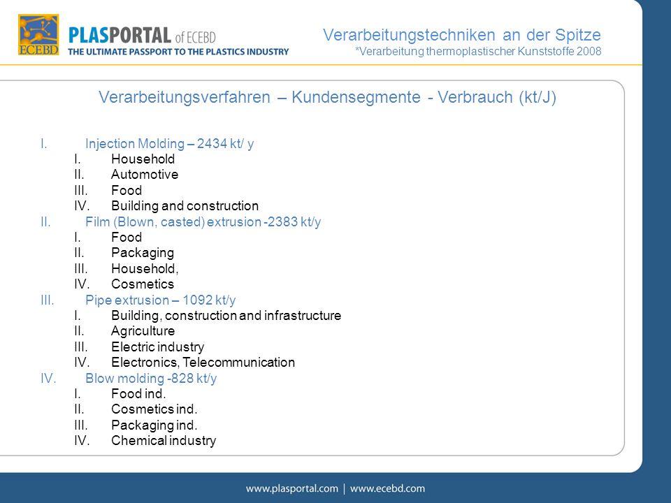 Verarbeitungsverfahren – Kundensegmente - Verbrauch (kt/J) I.Injection Molding – 2434 kt/ y I.Household II.Automotive III.Food IV.Building and constru