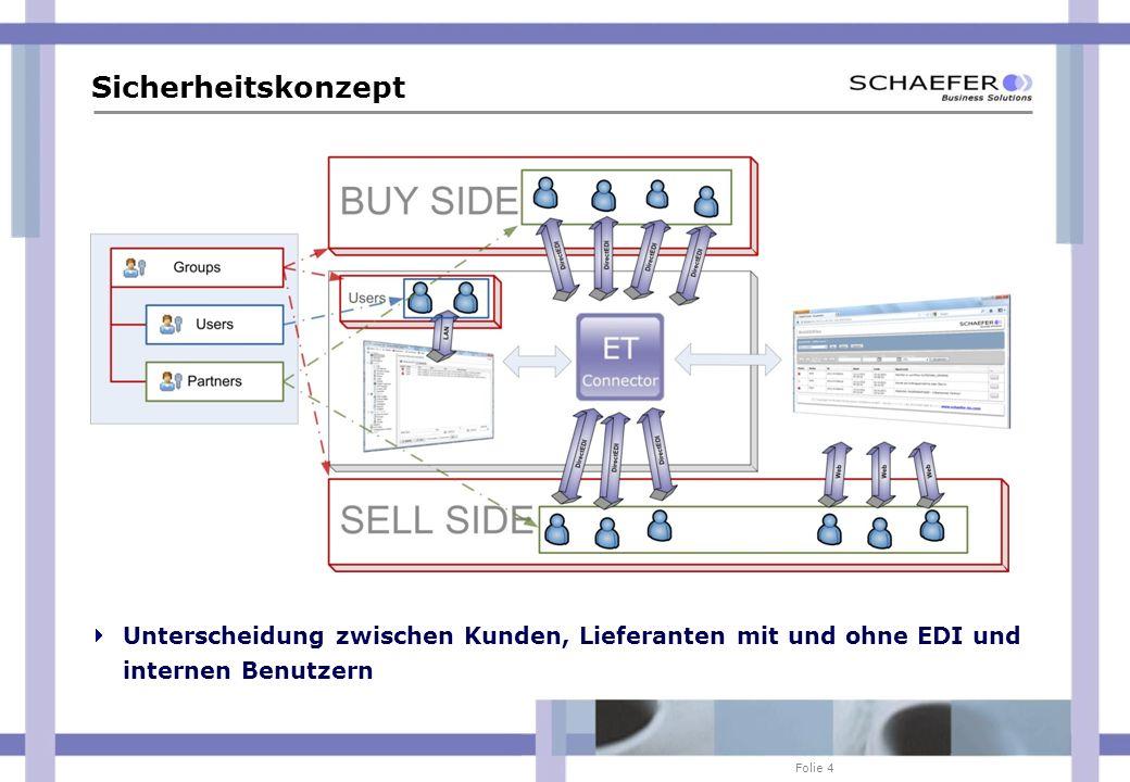 Folie 4 Sicherheitskonzept Unterscheidung zwischen Kunden, Lieferanten mit und ohne EDI und internen Benutzern