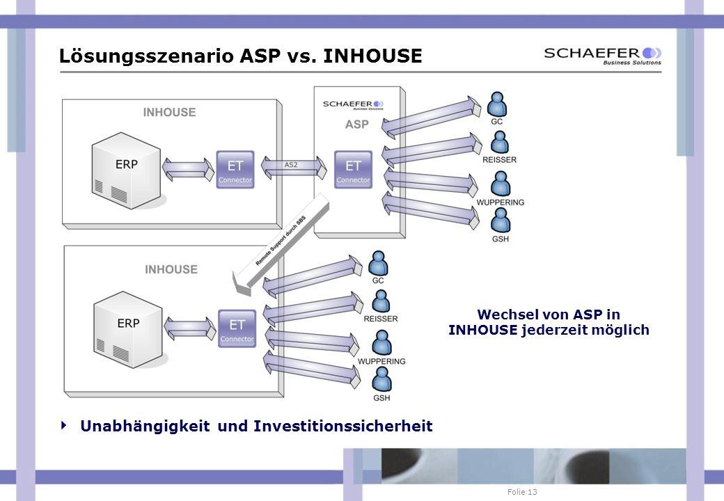 Folie 13 Lösungsszenario ASP vs. INHOUSE Unabhängigkeit und Investitionssicherheit Wechsel von ASP in INHOUSE jederzeit möglich