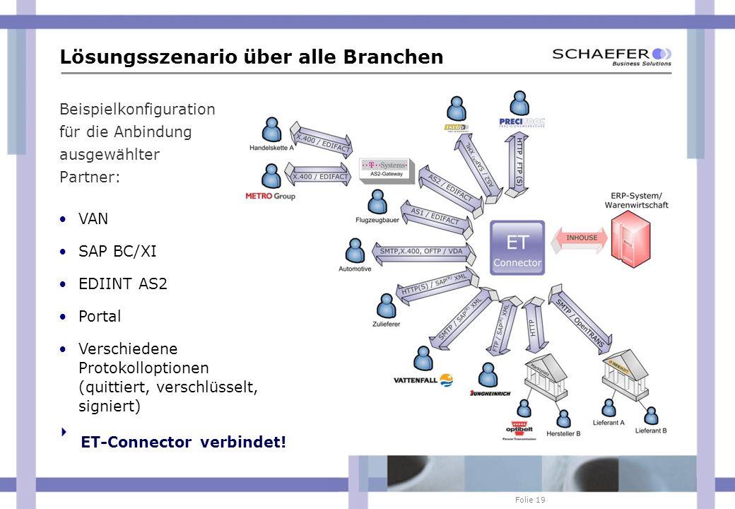 Folie 19 Beispielkonfiguration für die Anbindung ausgewählter Partner: Lösungsszenario über alle Branchen VAN SAP BC/XI EDIINT AS2 Portal Verschiedene