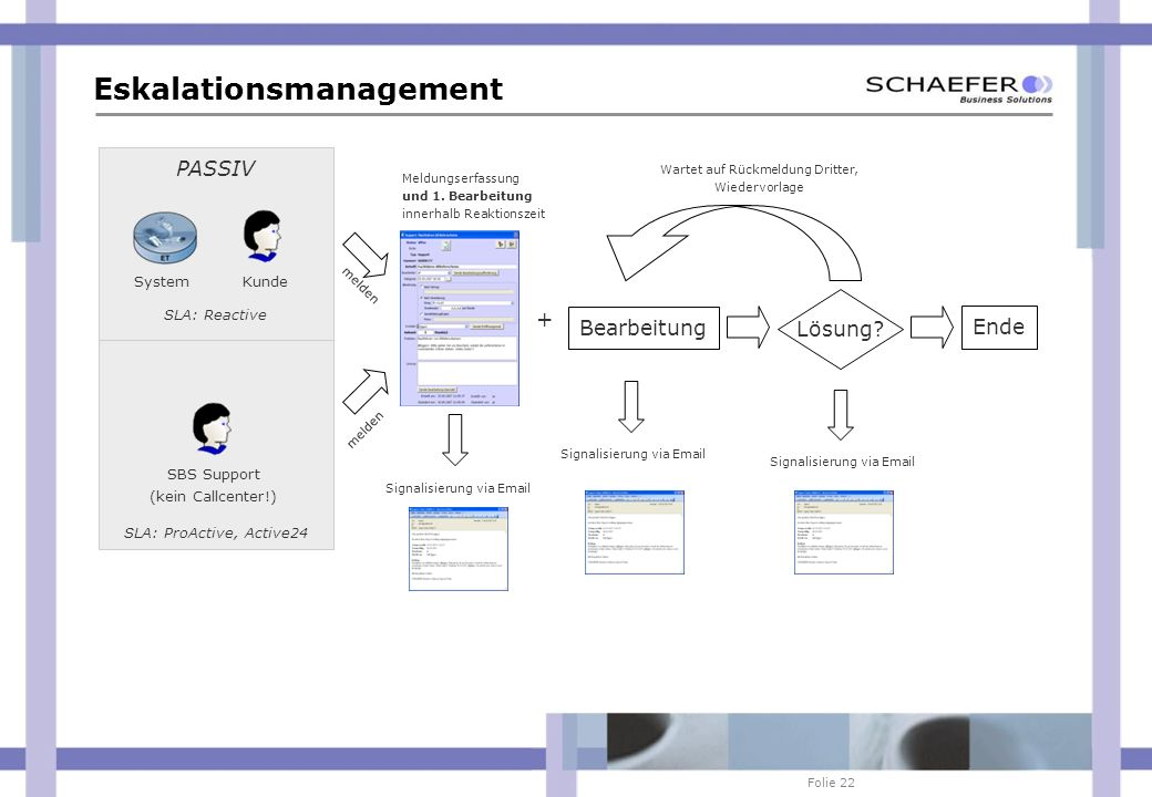 Folie 22 AKTIV Eskalationsmanagement PASSIV KundeSystem SBS Support (kein Callcenter!) SLA: ProActive, Active24 SLA: Reactive melden Meldungserfassung
