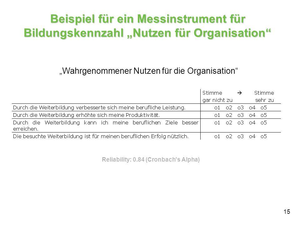 15 Beispiel für ein Messinstrument für Bildungskennzahl Nutzen für Organisation Wahrgenommener Nutzen für die Organisation Reliability: 0.84 (Cronbach