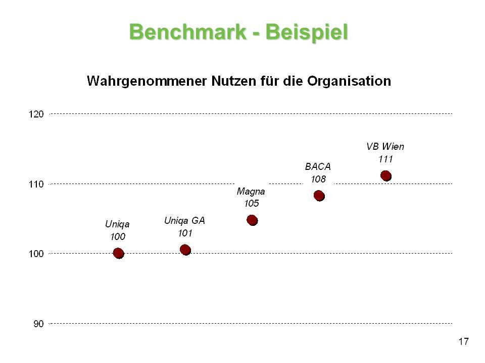 17 Benchmark - Beispiel