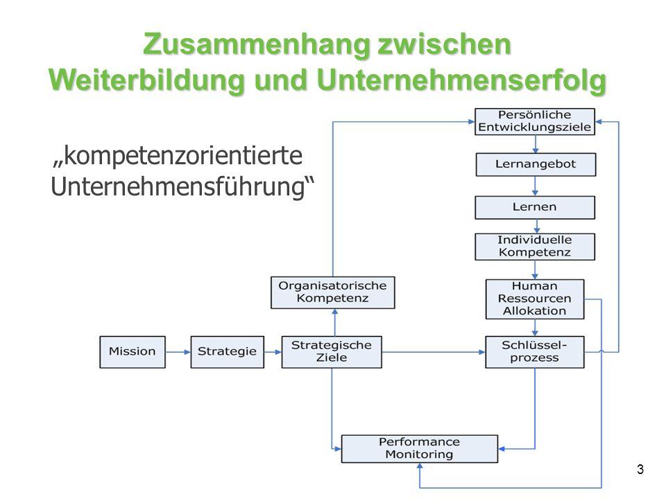 Zusammenhang zwischen Weiterbildung und Unternehmenserfolg 3 kompetenzorientierte Unternehmensführung