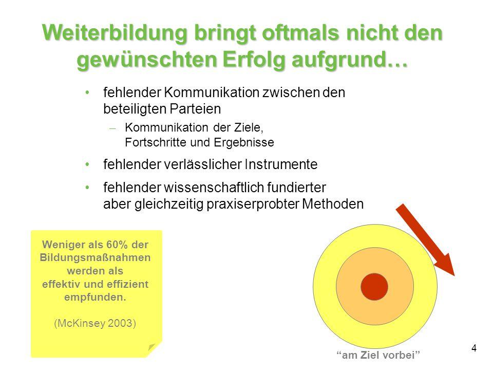 15 Beispiel für ein Messinstrument für Bildungskennzahl Nutzen für Organisation Wahrgenommener Nutzen für die Organisation Reliability: 0.84 (Cronbach s Alpha)
