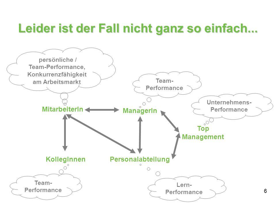 6 MitarbeiterIn ManagerIn KollegInnen Personalabteilung Team- Performance persönliche / Team-Performance, Konkurrenzfähigkeit am Arbeitsmarkt Top Mana