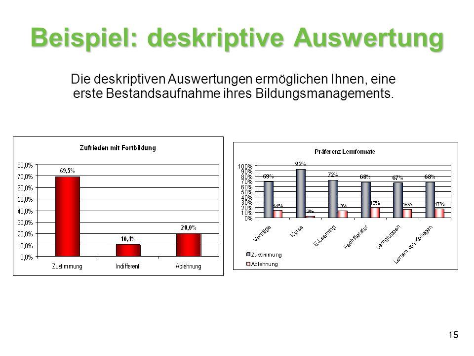 15 Beispiel: deskriptive Auswertung Die deskriptiven Auswertungen ermöglichen Ihnen, eine erste Bestandsaufnahme ihres Bildungsmanagements.