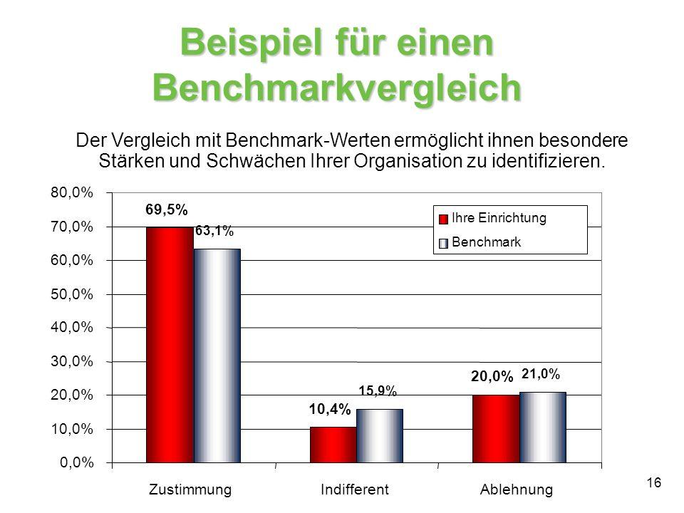 16 Beispiel für einen Benchmarkvergleich 69,5% 10,4% 20,0% 63,1% 15,9% 21,0% 0,0% 10,0% 20,0% 30,0% 40,0% 50,0% 60,0% 70,0% 80,0% ZustimmungIndifferen