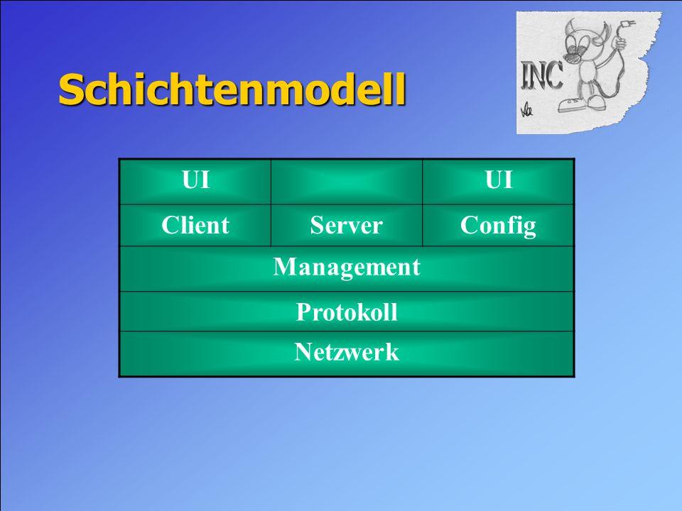 Schichtenmodell UI ClientServerConfig Management Protokoll Netzwerk