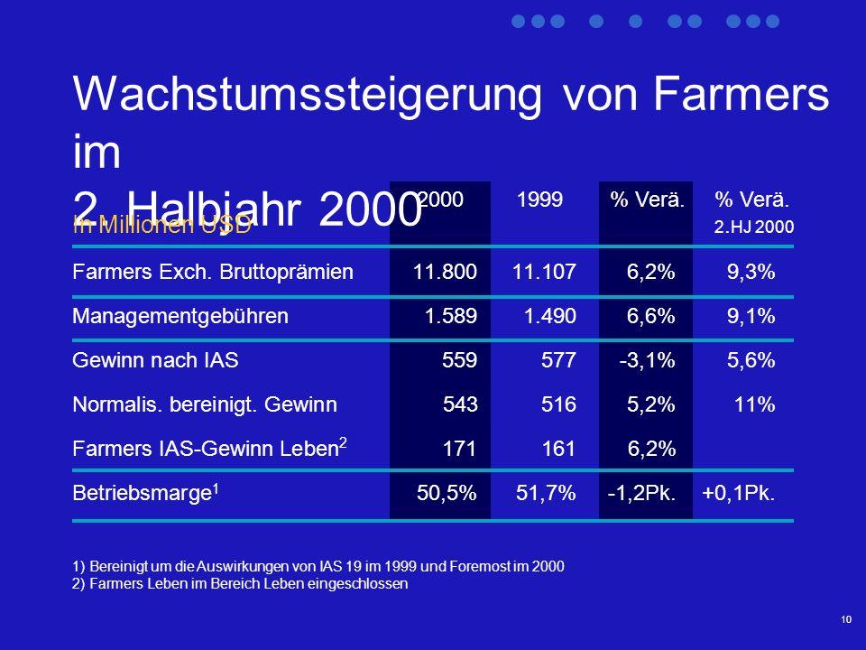 10 Wachstumssteigerung von Farmers im 2.
