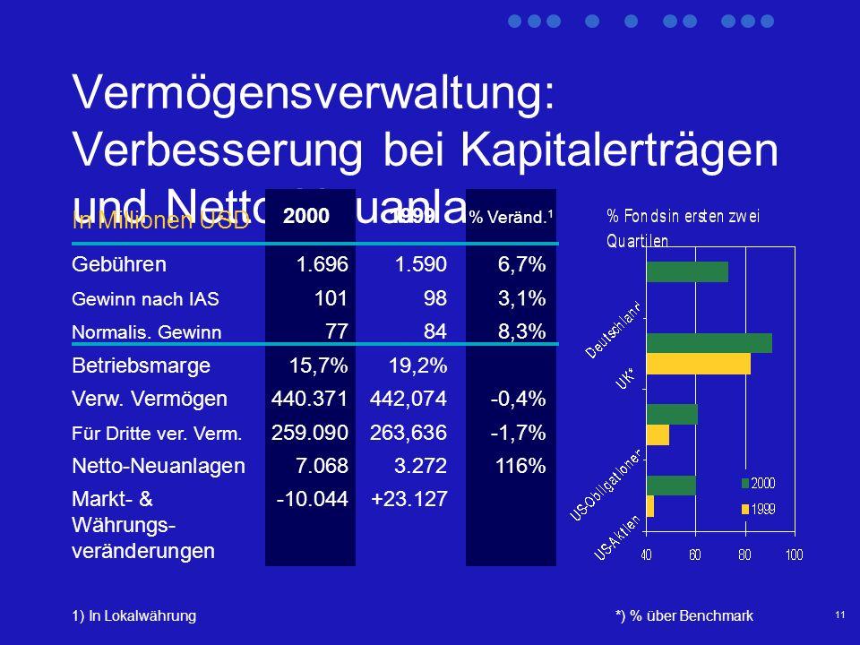 11 Vermögensverwaltung: Verbesserung bei Kapitalerträgen und Netto-Neuanlagen 1) In Lokalwährung 2000 1999 % Veränd.