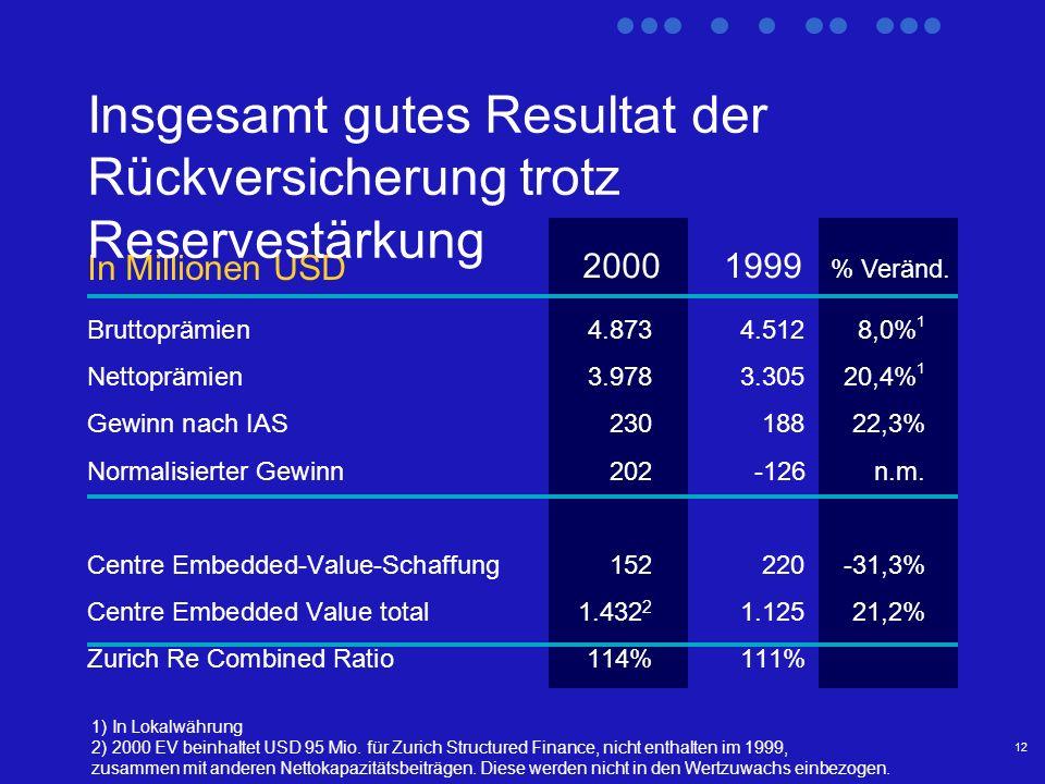 12 In Millionen USD 20001999 % Veränd.