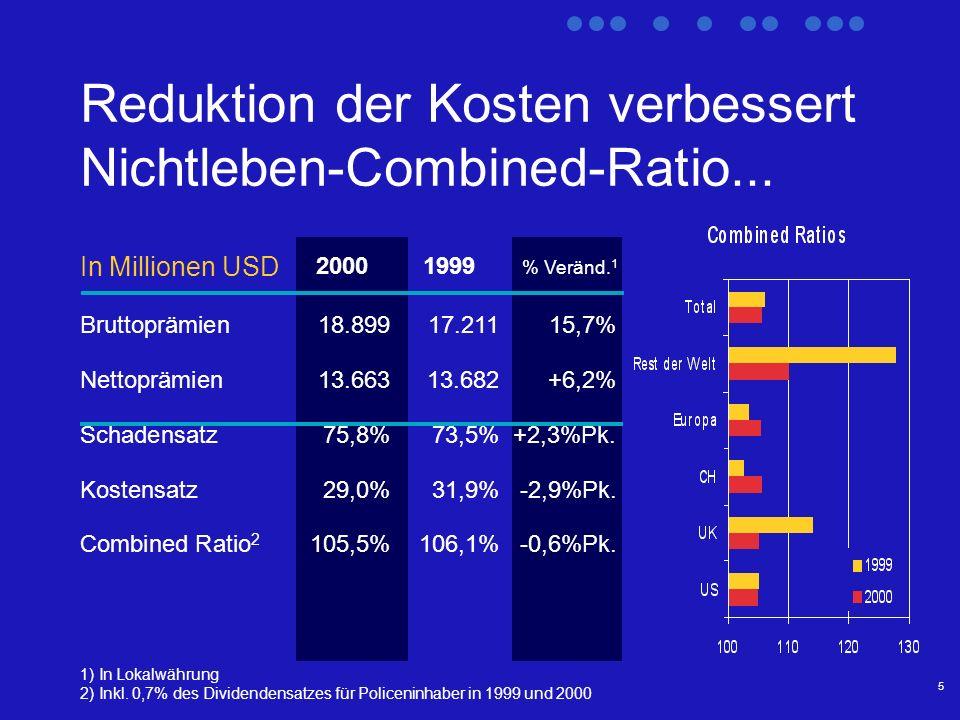 5 Reduktion der Kosten verbessert Nichtleben-Combined-Ratio...