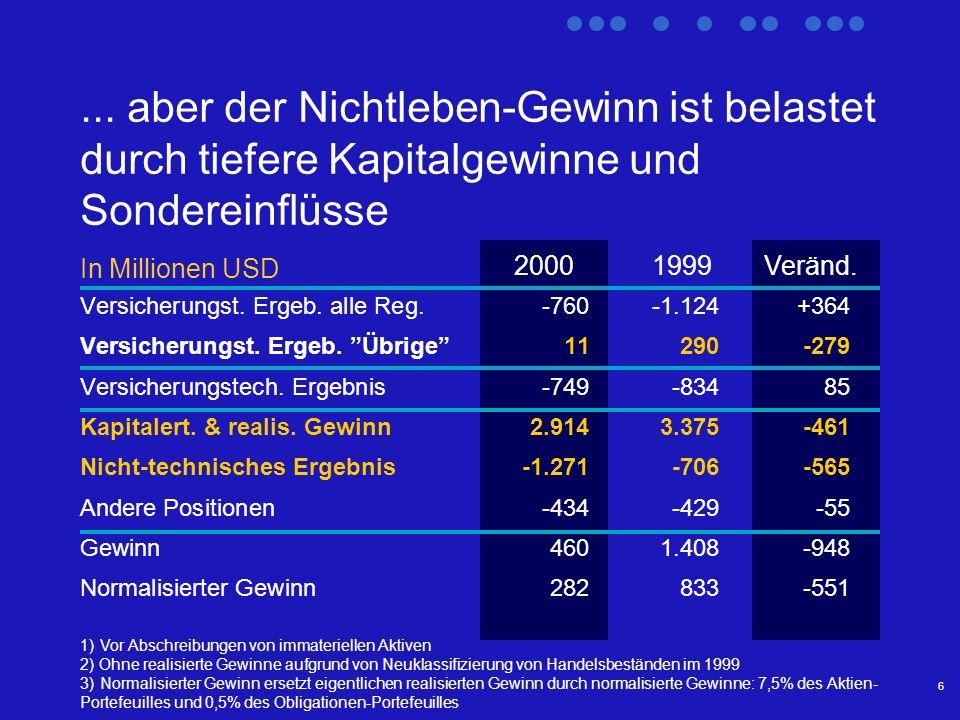 6... aber der Nichtleben-Gewinn ist belastet durch tiefere Kapitalgewinne und Sondereinflüsse In Millionen USD 1) Vor Abschreibungen von immateriellen