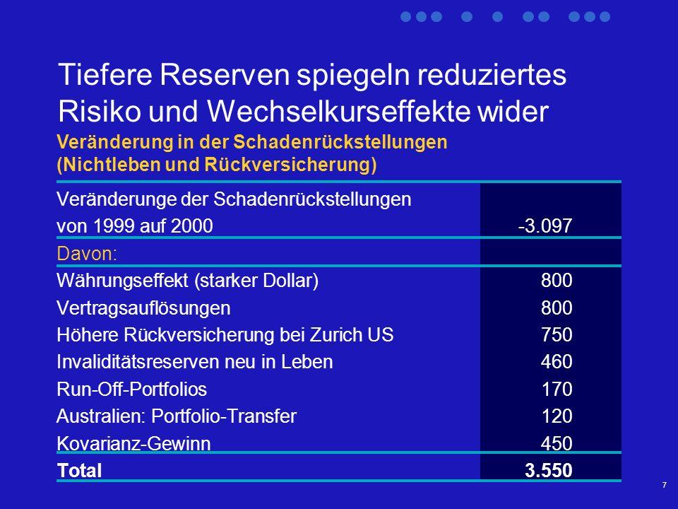 7 Tiefere Reserven spiegeln reduziertes Risiko und Wechselkurseffekte wider Veränderunge der Schadenrückstellungen von 1999 auf 2000-3.097 Davon: Währungseffekt (starker Dollar)800 Vertragsauflösungen800 Höhere Rückversicherung bei Zurich US750 Invaliditätsreserven neu in Leben460 Run-Off-Portfolios170 Australien: Portfolio-Transfer120 Kovarianz-Gewinn450 Total 3.550 Veränderung in der Schadenrückstellungen (Nichtleben und Rückversicherung)
