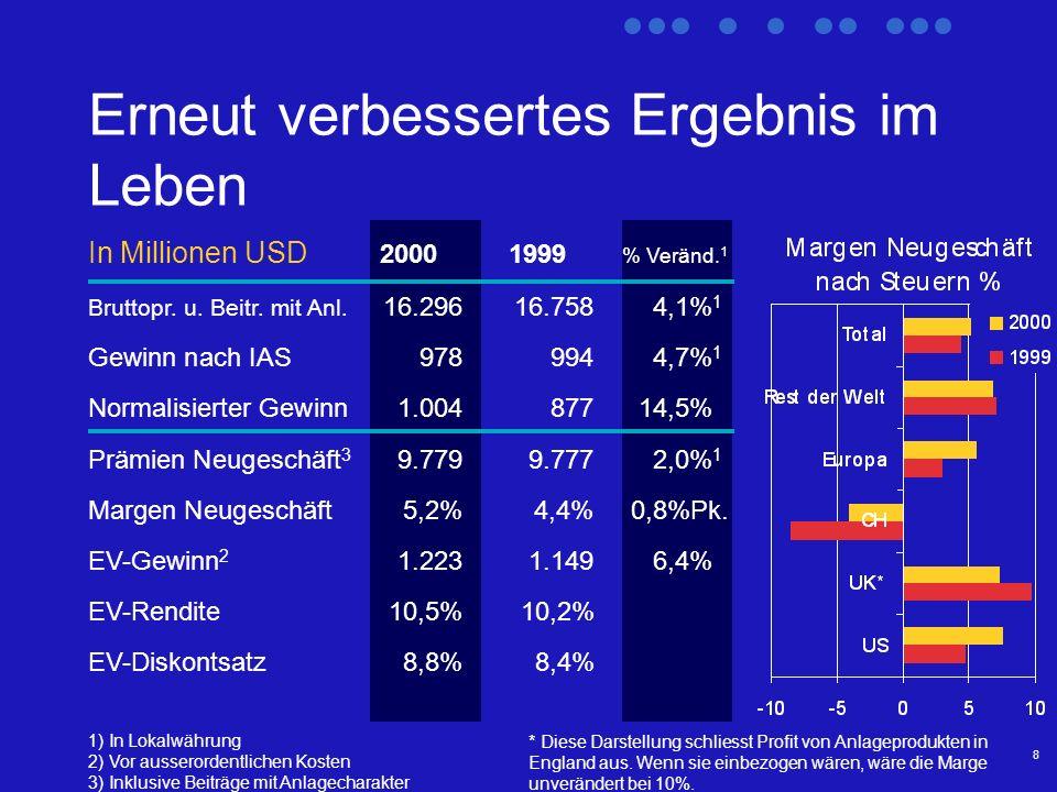 8 Erneut verbessertes Ergebnis im Leben 1) In Lokalwährung 2) Vor ausserordentlichen Kosten 3) Inklusive Beiträge mit Anlagecharakter 2000 1999 % Veränd.