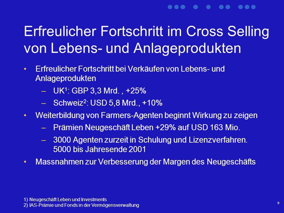 9 Erfreulicher Fortschritt im Cross Selling von Lebens- und Anlageprodukten Erfreulicher Fortschritt bei Verkäufen von Lebens- und Anlageprodukten –UK 1 : GBP 3,3 Mrd., +25% –Schweiz 2 : USD 5,8 Mrd., +10% Weiterbildung von Farmers-Agenten beginnt Wirkung zu zeigen –Prämien Neugeschäft Leben +29% auf USD 163 Mio.