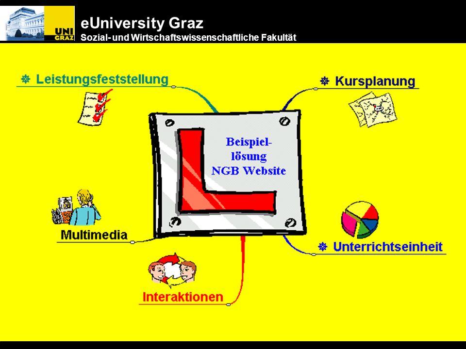 eUniversity Graz Sozial- und Wirtschaftswissenschaftliche Fakultät Pädagogik + Didaktik Ansatz: Aufgaben- orientiert Hintergrund: Theorien zum Lernzyk