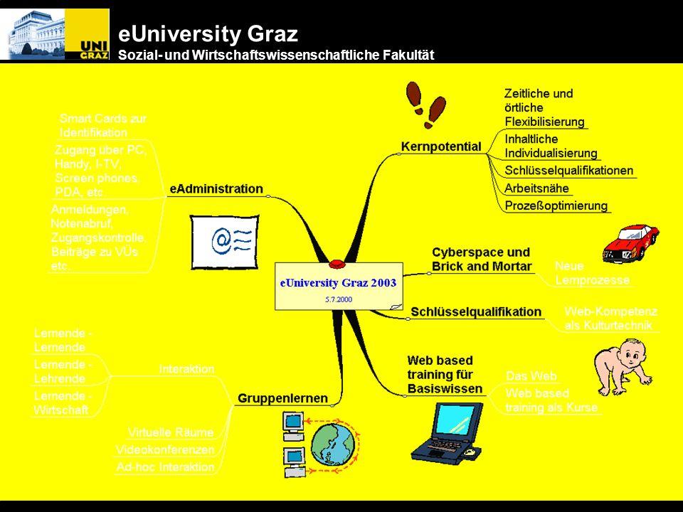 eUniversity Graz Sozial- und Wirtschaftswissenschaftliche Fakultät Arbeitsgruppe 5 Einsatz Neuer Medien Norbert Berger Anna Bauer Manfred Gschaider Ot