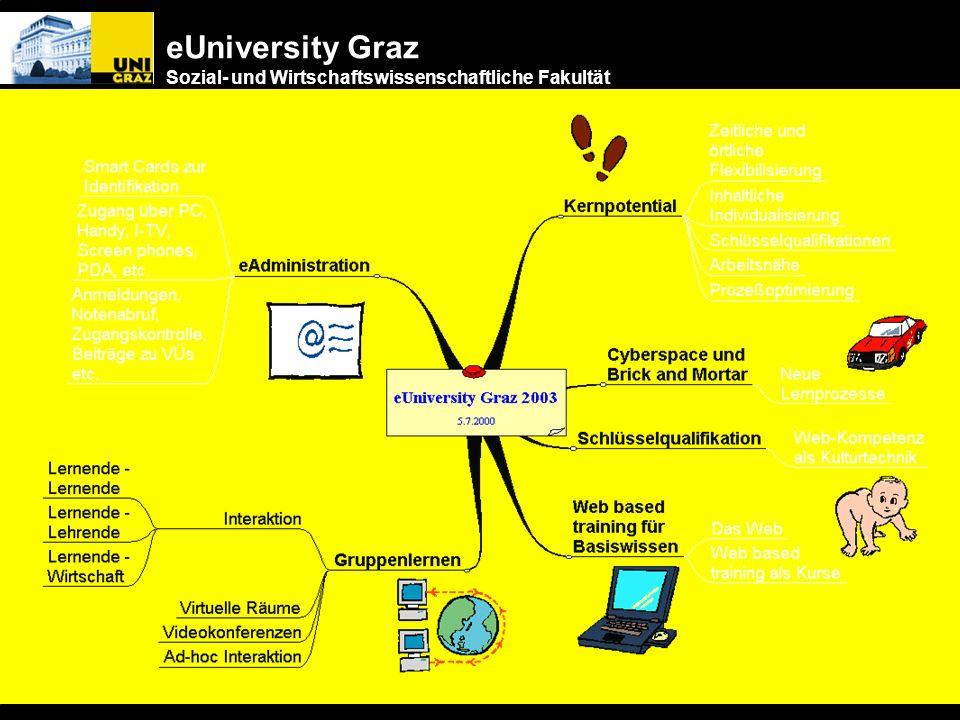 eUniversity Graz Sozial- und Wirtschaftswissenschaftliche Fakultät