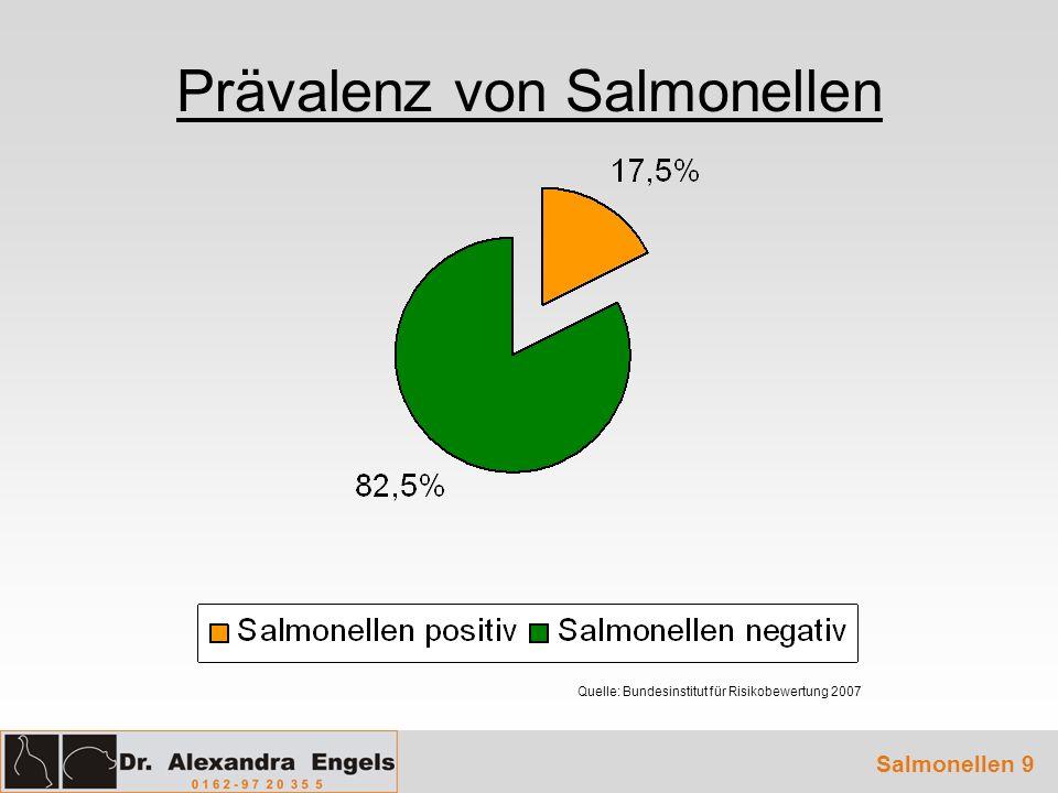 Prävalenz von Salmonellen Salmonellen 9 Quelle: Bundesinstitut für Risikobewertung 2007