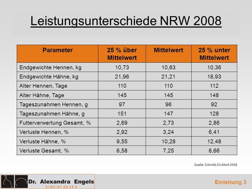 Leistungsunterschiede NRW 2008 Parameter25 % über Mittelwert Mittelwert25 % unter Mittelwert Endgewichte Hennen, kg10,7310,6310,36 Endgewichte Hähne,