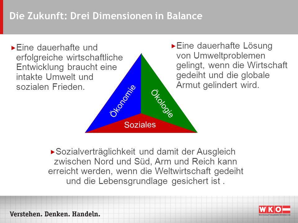 Die Zukunft: Drei Dimensionen in Balance Ökologie Ökonomie Soziales Eine dauerhafte und erfolgreiche wirtschaftliche Entwicklung braucht eine intakte Umwelt und sozialen Frieden.