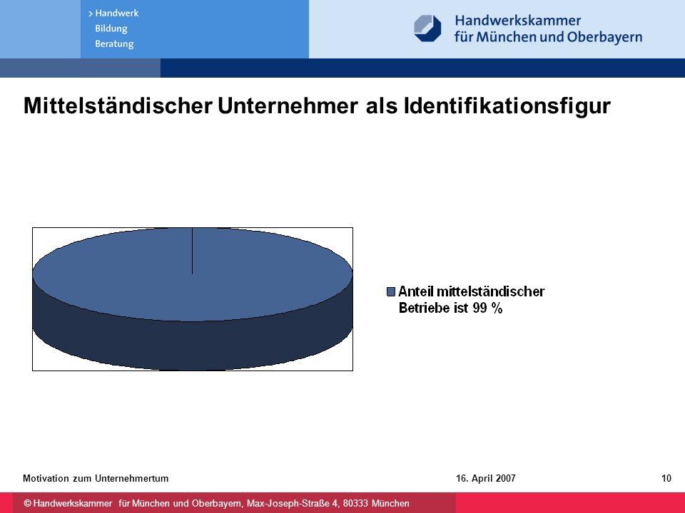 © Handwerkskammer für München und Oberbayern, Max-Joseph-Straße 4, 80333 München 16. April 2007Motivation zum Unternehmertum10 Mittelständischer Unter