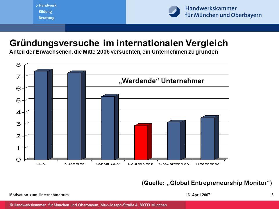 © Handwerkskammer für München und Oberbayern, Max-Joseph-Straße 4, 80333 München 16. April 2007Motivation zum Unternehmertum3 Gründungsversuche im int