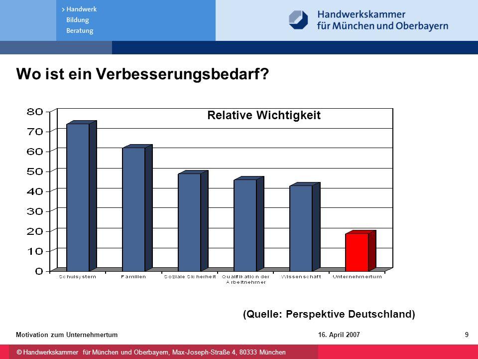 © Handwerkskammer für München und Oberbayern, Max-Joseph-Straße 4, 80333 München 16. April 2007Motivation zum Unternehmertum9 Wo ist ein Verbesserungs