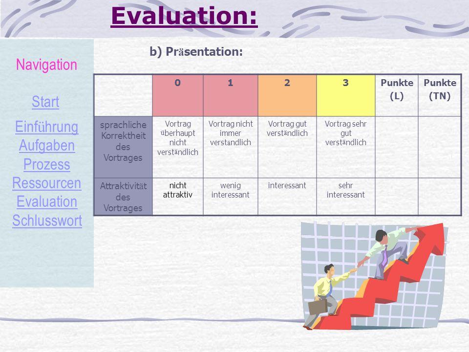 Evaluation: b) Pr ä sentation: 0123 Punkte (L) Punkte (TN) sprachliche Korrektheit des Vortrages Vortrag ü berhaupt nicht verst ä ndlich Vortrag nicht