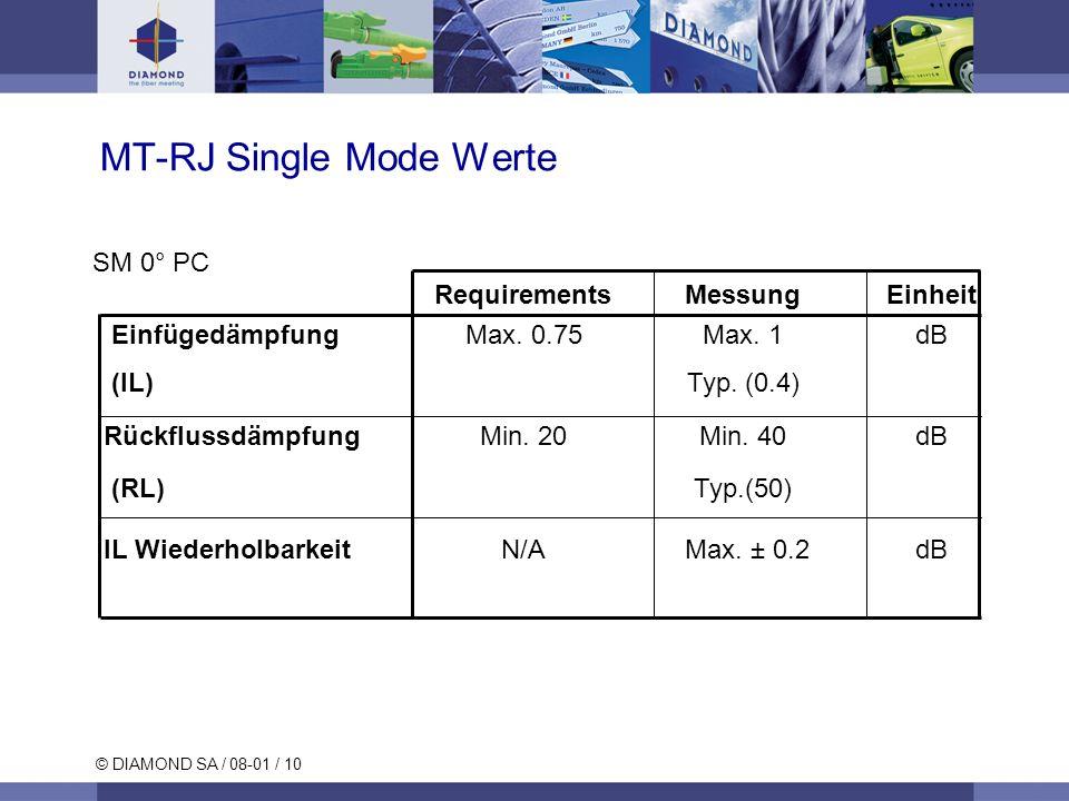 © DIAMOND SA / 08-01 / 10 MT-RJ Single Mode Werte SM 0° PC RequirementsMessungEinheit Einfügedämpfung Max. 0.75Max. 1dB (IL) Typ. (0.4) Rückflussdämpf
