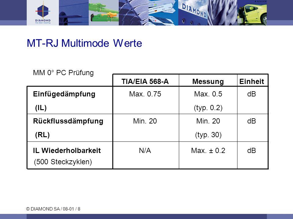 © DIAMOND SA / 08-01 / 8 MT-RJ Multimode Werte MM 0° PC Prüfung TIA/EIA 568-AMessungEinheit Einfügedämpfung Max.