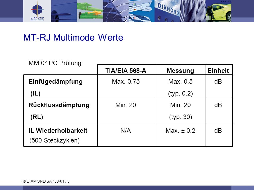 © DIAMOND SA / 08-01 / 8 MT-RJ Multimode Werte MM 0° PC Prüfung TIA/EIA 568-AMessungEinheit Einfügedämpfung Max. 0.75Max. 0.5dB (IL) (typ. 0.2) Rückfl