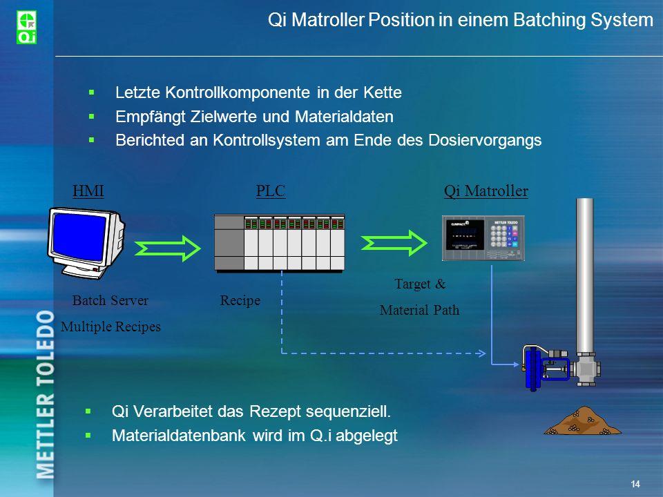 14 Qi Matroller Position in einem Batching System Letzte Kontrollkomponente in der Kette Empfängt Zielwerte und Materialdaten Berichted an Kontrollsys
