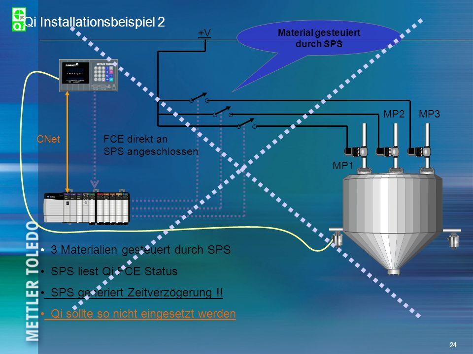 24 Qi Installationsbeispiel 2 +V CNetFCE direkt an SPS angeschlossen MP1 MP2MP3 3 Materialien gesteuert durch SPS SPS liest Qi FCE Status SPS generier