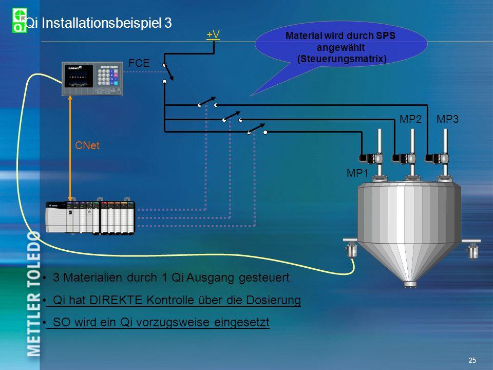 25 Qi Installationsbeispiel 3 +V CNet FCE MP1 MP2MP3 3 Materialien durch 1 Qi Ausgang gesteuert Qi hat DIREKTE Kontrolle über die Dosierung SO wird ei