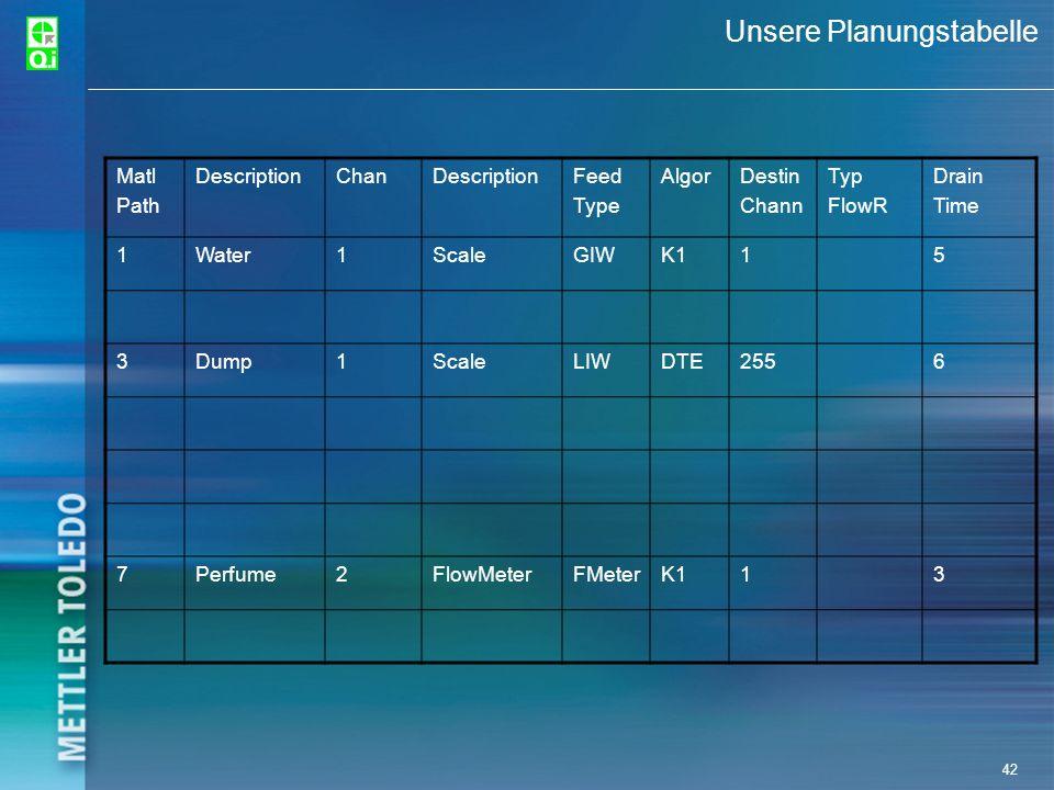 42 Unsere Planungstabelle Matl Path DescriptionChanDescriptionFeed Type AlgorDestin Chann Typ FlowR Drain Time 1Water1ScaleGIWK115 3Dump1ScaleLIWDTE25