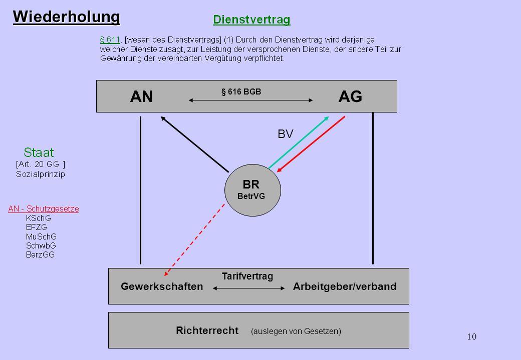 9 Rangordnung der Gesetze EuGH GG Bundesgesetze Landesgesetze Tarifverträge Betriebsvereinbarung Betriebliche Übung Arbeitsvertrag Direktionsrecht Ric
