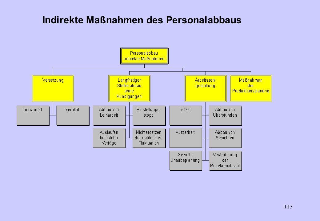 112 Direkte Maßnahmen des Personalabbaus