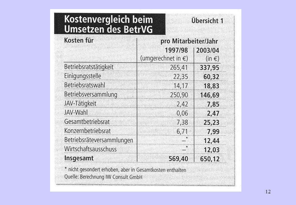 11 Stellung und Rechte von Betriebsrat und Gewerkschaft im Betrieb PW Günther Korn