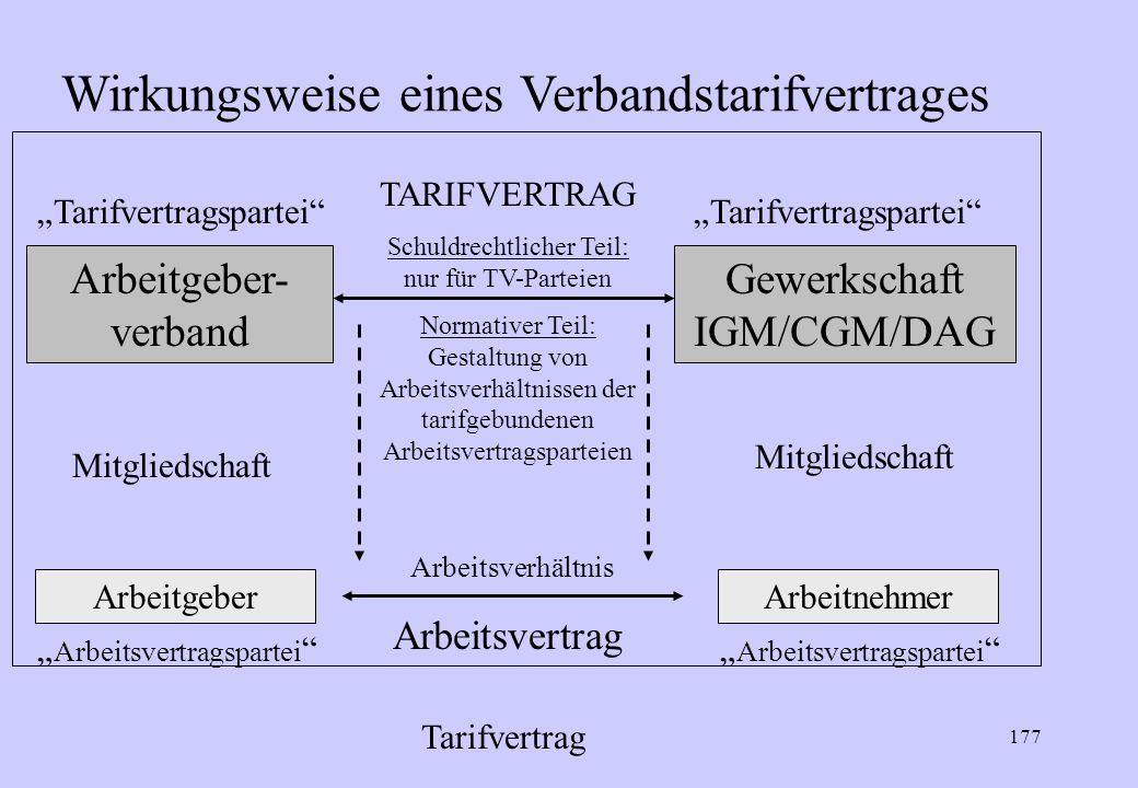 176 Vertragsparteien § 2 TVG, § 77 III BetrVG + oder + Gewerkschaft Arbeitgeberverband Arbeitgeber BetriebsratArbeitgeber niemals